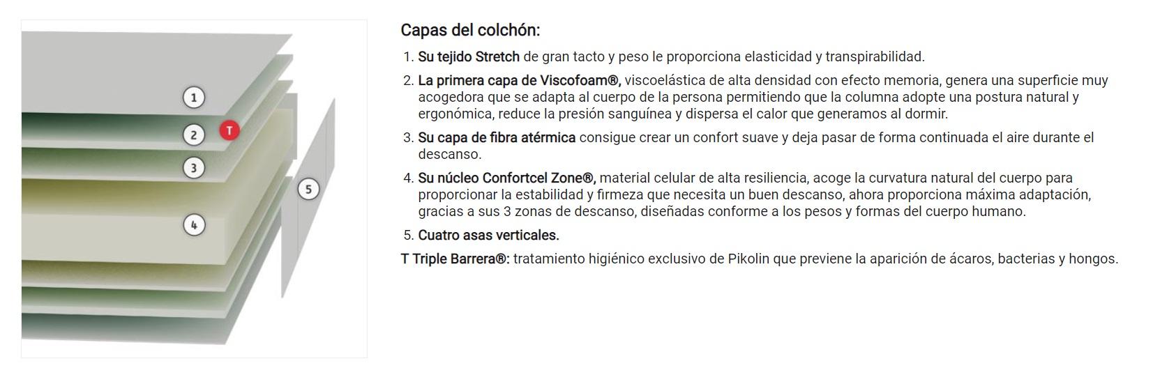 Tecnico Colchon Tornado Pikolin