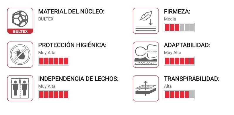caracteristicas colchon focus bultex